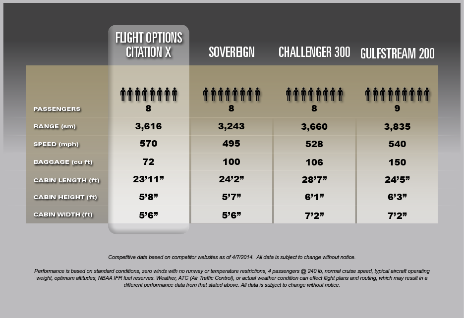 Flight Options Citation X Comparisons